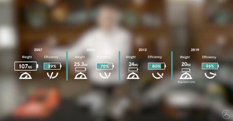 MercedesAMG_Evolution_of_Batteries.jpg