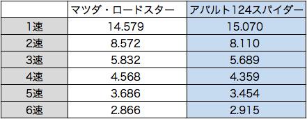 overall_gear_ratio.jpg